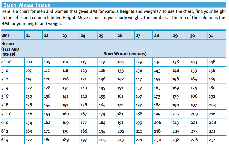 causes of high blood pressure bmi chart